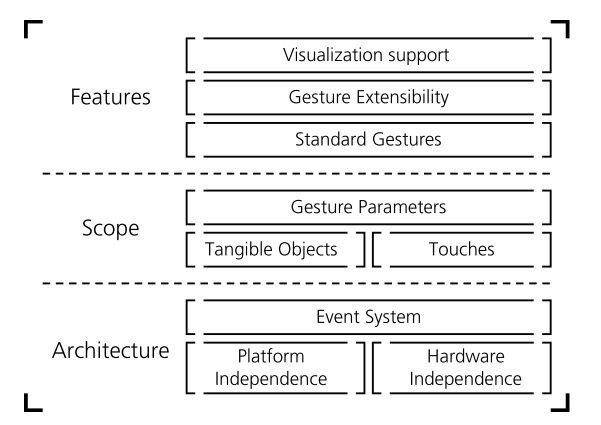 Taxonomy and overview of multi-touch frameworks: Architecture, scope and features